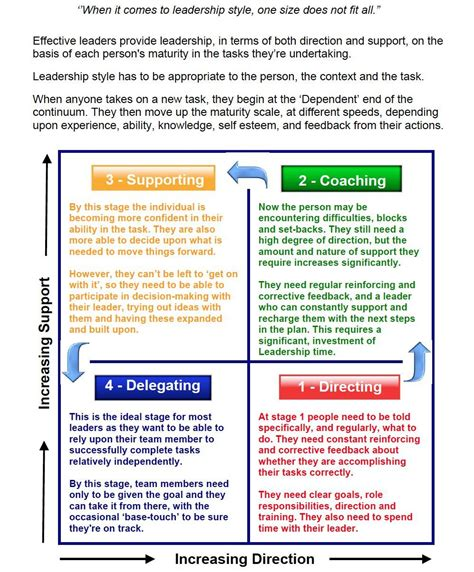 Pin by Jessica Young on Mentoring/Coaching | Leadership