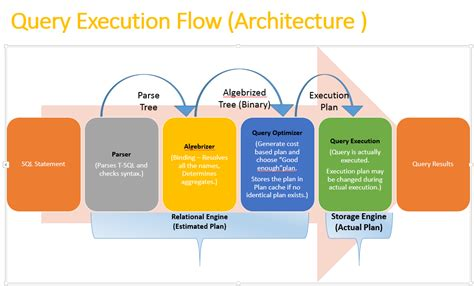 Query Execution Flow Architecture (SQL Server) - SQLRelease